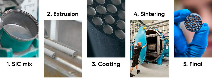 production steps - ceramic membrane