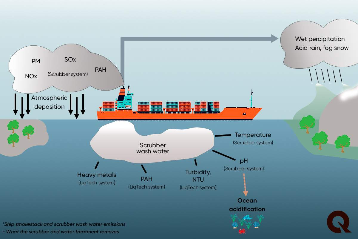 Marine deposition - wash water and exhaust emissions - LiqTech